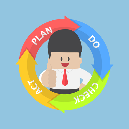 pdca: PDCA (Plan Do Check Act) diagram and businessman with thumbs up, quality management system concept