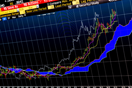 technical analysis: Complex financial chart for technical analysis on professional trading software