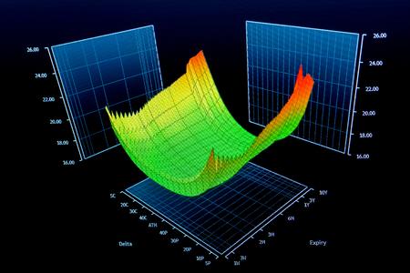 warrants: Complex economic threedimensional chart, vivid colors, 3D format