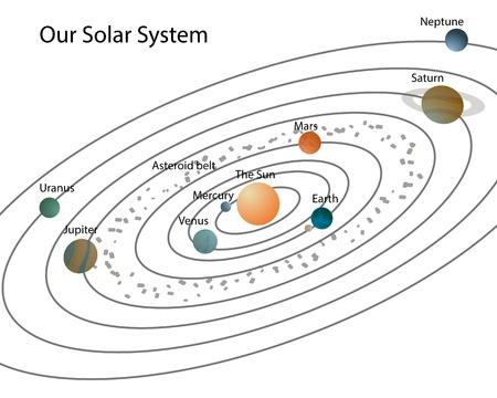 neptuno: Nuestro sistema solar sistema solar con los planetas y sus nombres, aislado en blanco
