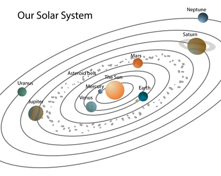 Our solar system Solar system with planets and their names,isolated on white Stockfoto