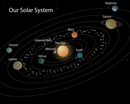 Our solar system/Solar system on black with stars planets and their names Illustration