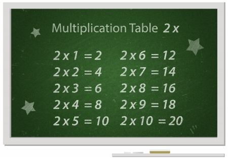 Chalkboard with Multiplication table written with white chalk on it Educational material for school