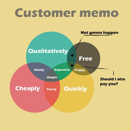 humor: Customer memo pie chart set humor vector illustration