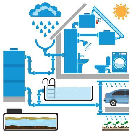 Symbole für Solarwarmwasserbereiter, Regenwassersammel- und Wiederverwendungssysteme. Infografik-Elemente für das Öko-Hauskonzept. Vektor-Illustration.