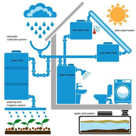 Symbole für Solarwarmwasserbereiter, Regenwassersammel- und Wiederverwendungssysteme. Infografik-Elemente für das Öko-Hauskonzept. Vektor-Illustration. Vektorgrafik