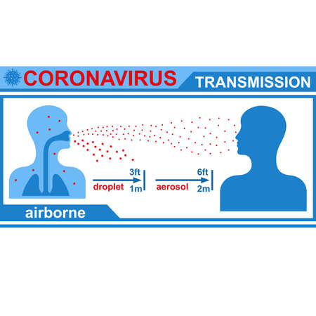 Healthcare infographic elements. Airborne transmission of coronavirus. Vector illustration.