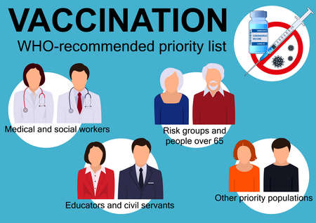 WHO-recommended priority list for vaccination of the population against coronavirus infection. Vector illustration.