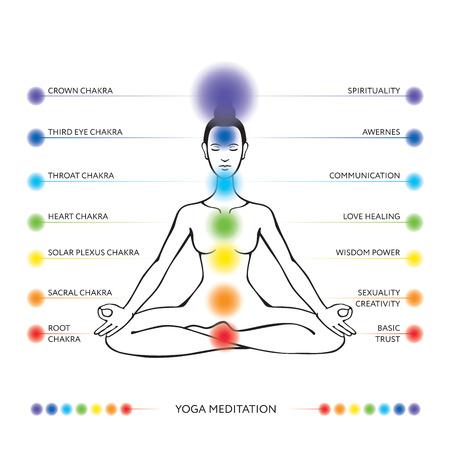 solar plexus: Chakra system, asana padmasana -  editable illustration