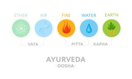 Vata, pitta y kapha doshas con íconos ayurvédicos de elementos: éter, fuego, aire, agua y tierra.