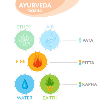 Vata, pitta and kapha doshas with ayurvedic icons of elements - ether, fire, air, water and earth. Banner, poster, design for yoga class. Editable vector template. Illustration