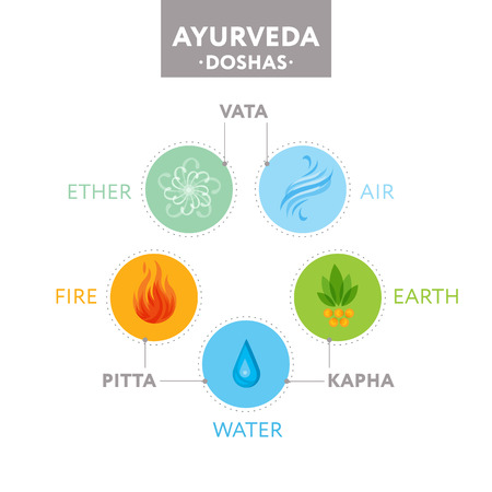 Vata, pitta and kapha doshas with ayurvedic icons of elements - ether, fire, air, water and earth. Illustration