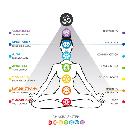 manipura: Chakras system of human body - used in Hinduism, Buddhism and Ayurveda. For design, associated with yoga - poster, banner. Vector Sahasrara, Ajna, Vishuddha, Anahata, Manipura, Swadhisthana, Muladhara Illustration