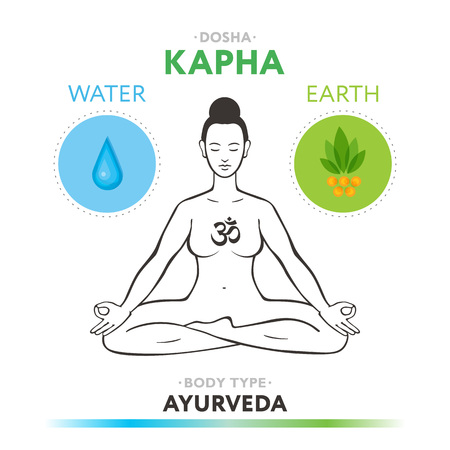Kapha dosha - ayurvedic physical constitution of human body type. Editable vector illustration with symbols of water and earth.