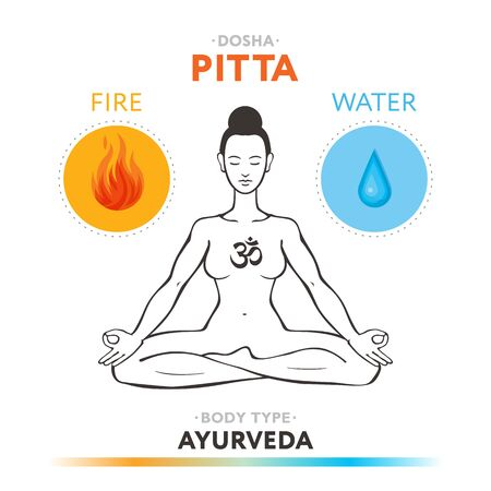 Pitta dosha - ayurvedic physical constitution of human body type. Editable vector illustration with symbols of fire and water.