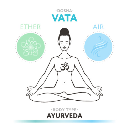 veda: Vata dosha - ayurvedic physical constitution of human body type. Editable vector illustration with symbols of ether and air. Illustration
