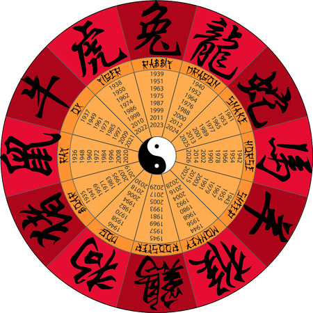 Round Chinese calendar with  hieroglyphs signs animals (years starts from 1935 to 2026)