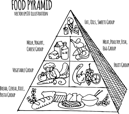 ilustración dibujados a mano de la pirámide de los alimentos