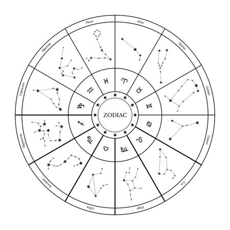Illustrazione vettoriale della ruota dello zodiaco