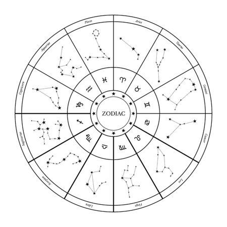 Ilustracja wektorowa koła zodiaku