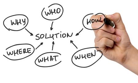 flow chart: Organization, Planning, Flow Chart.