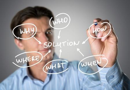 finding: Encontrar soluciones.