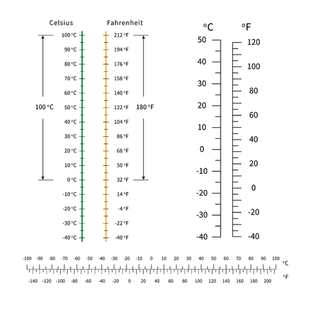 celsius and fahrenheit temperature scale. markup for meteorology thermometers. vector.