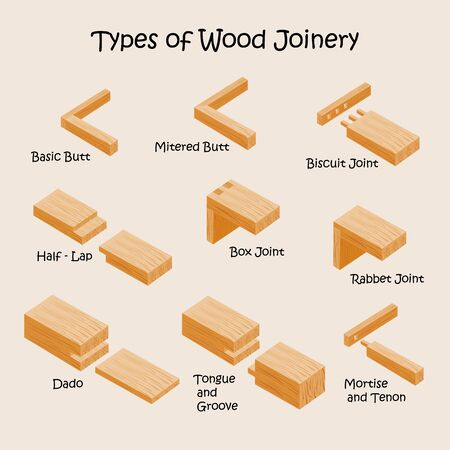 Types of wood joints and joinery. Industrial vector illustration Reklamní fotografie - 133056102