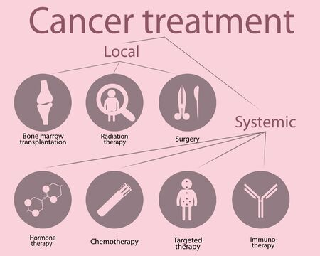 Cancer treatment options  vector icons isolated on a white background 写真素材 - 131987380