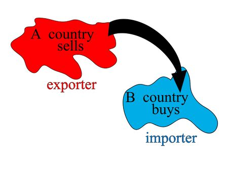 The economic concept of the exporter and importer in pictures. What is the import and export