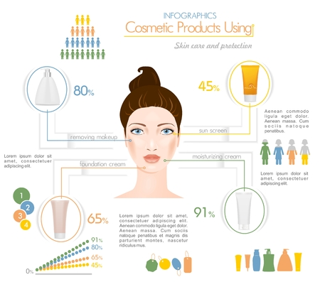 sun screen: Face creams using infographics. Removing makeup, foundation cream, sun screen, and moisturizing cream.