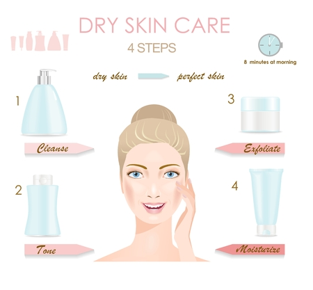 skin problem: Four stapes of dry skin care. Vector