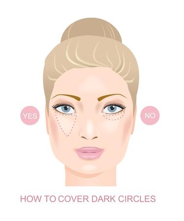 Correct covering of dark eyes circles. Vector illustration