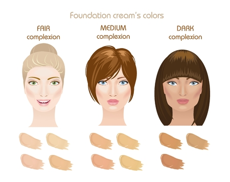 corrective: Three woman face complexions: fair, medium and dark. Foundation creams colors. Find your type. Vector Illustration