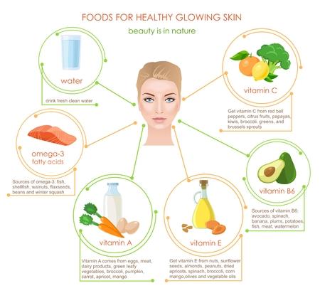 Alimenti per la pelle sana incandescente. Infografica. Donna portarait nel centro. Fonti vitamines naturali.