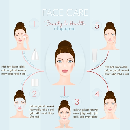 Gesichtspflege Infografik. Fünf Stufen: Entfernen von Make-up, Gesichtsmaske, Wasserreinigung, Massage und Befeuchtung