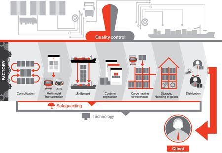 multimodal: Logistics plan. Red-grey icons. Quality control Illustration