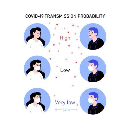 Covid-19 transmission probability