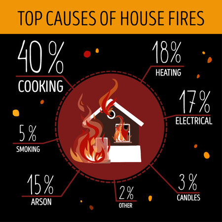 home security: Top causes of house fires. Infographics. The burning house in the center of the picture. Illustration