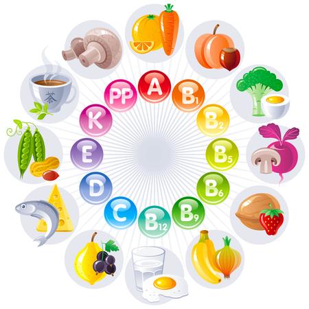 Alimentos y bebidas conjunto de iconos para una alimentación saludable. Frutas, verduras, frutas, frutos secos tabla muestra todas las vitaminas y los alimentos necesarios que los contiene. Zanahoria, huevo, leche, pescado, fresa, limón, té verde, guisantes Ilustración de vector