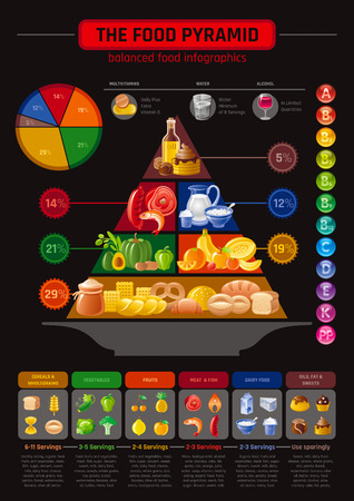 Vector illustration of food pyramid infographics with abstract template diagram for healthy eating and diet - cereals, bread, fruit, vegetable, dairy milk, meat, fish,unhealthy fat, sweet icons.
