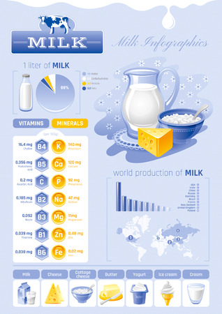 cream cheese: Vector illustration of milk dairy product template infographics. Vitamin, mineral diagram, cow logo, world map, food icon - cottage cheese, ice cream, yogurt, butter. Abstract concept, modern style.
