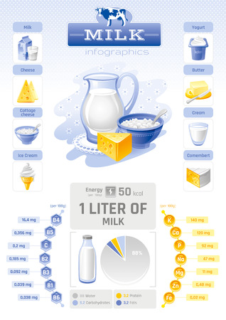 cottage cheese: Vector illustration of milk dairy product template infographics. Vitamin, mineral diagram, cow logo, food icon - milk, cottage cheese, ice cream, yogurt, butter. Abstract concept, modern style. Illustration