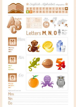 Vector illustration cartoon table. English alphabet ABC icon set in elegant style. Letters M, N, O infographics with toy block, symbols - monkey, melon, milk, newt, nut, number, orange, octopus, owl