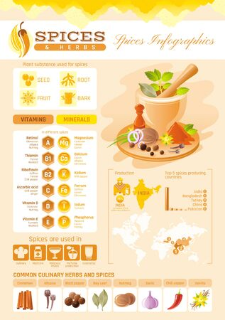 allspice: Spice herb icons. Healthy food vector icon set, isolated background. Infographics diagram design. Diet vitamin mineral. Flat illustration. Bay leaf, chili pepper, nutmeg. Spices world production map Illustration