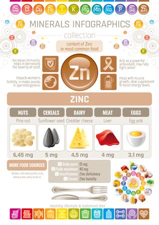 Zink-Mineral ergänzen reiche Lebensmittel Symbole. Gesunde Ernährung flache Icon-Set, Text-Brief-Logo, isolierte Hintergrund. Diät Infografiken Diagramm Banner Poster. Tabelle Vektor-Illustration, menschliche Gesundheit profitieren