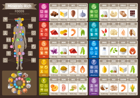 Mineral Vitamin food icons chart. Health care flat vector icon set isolated. Diet balance Infographic diagram banner illustration, calcium iron iodine sodium potassium magnesium selenium phosphorus 向量圖像