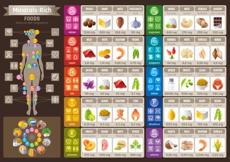 Mineral Vitamin food icons chart. Health care flat vector icon set isolated. Diet balance Infographic diagram banner illustration, calcium iron iodine sodium potassium magnesium selenium phosphorus Stock Illustratie