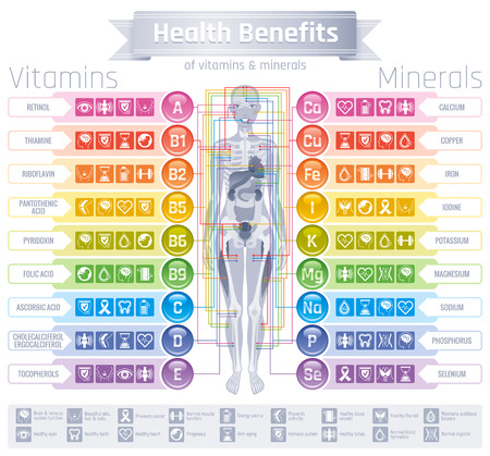 Mineral Vitamin supplement icons. Health benefit flat vector icon set, text logo isolated white background. Table illustration medicine healthcare chart. Illness prevention medical Infographic diagram Stock Illustratie