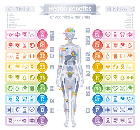 Ikony uzupełnienia witaminy mineralnej. Zestaw ikon wektor korzyści zdrowotne płaskie, tekst list logo pojedyncze białe tło Tabela ilustracja medycyna opieki zdrowotnej wykres. Dieta równowagi medyczny plansza schemat Logo